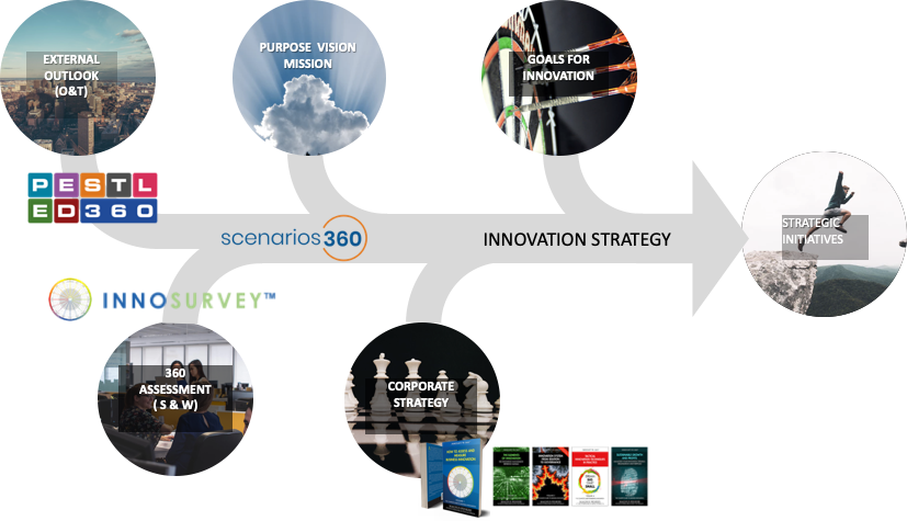 Coherent innovation strategy