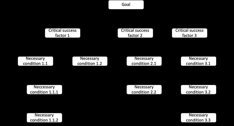 Basic goal tree, starting point for understanding innovation goals